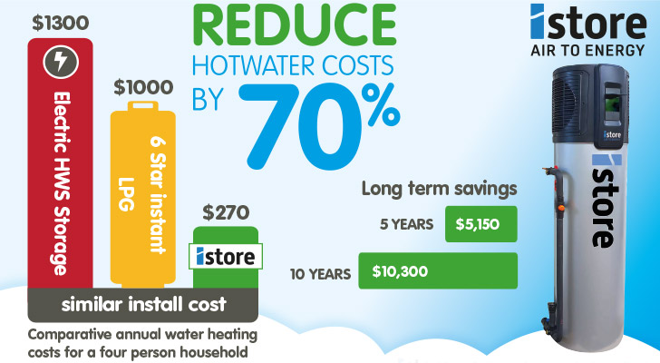 reduce hotwater costs by 70 percent infographic